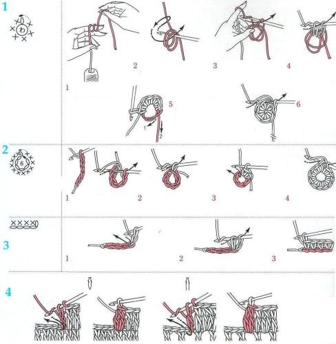 1.»Волшебное» кольцо из ниток; 2. столбики без накида по кругу; 3. столбики без накида; 4. столбики с накидом с общей вершино