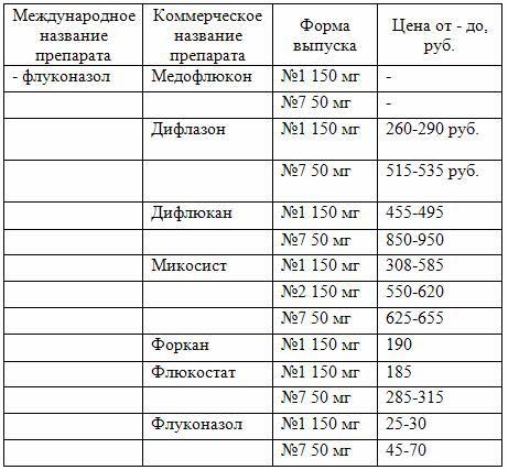 Ot-simptomov-i-prichin-molochnitcy-vlagalishcha-2
