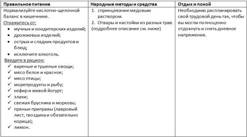 Ot-simptomov-i-prichin-molochnitcy-vlagalishcha-3
